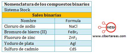 sales binarias nomenclatura