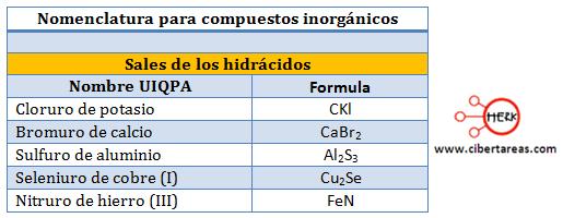 sales hidracidos nomenclatura compuestos inorganicos