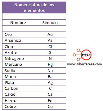 simbolo quimico ejemplo