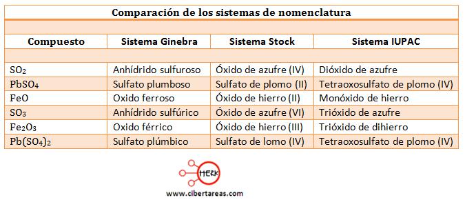 sistemas de nomeclatura usados en quimica