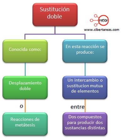 sustitucion doble mapa conceptual