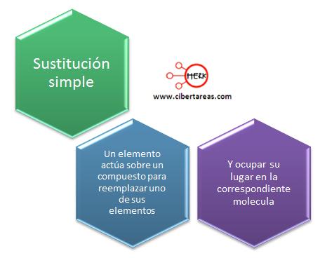 sustitucion simple quimica mapa conceptual