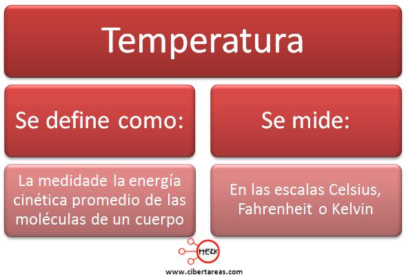 temperatura quimica definicion mapa conceptual