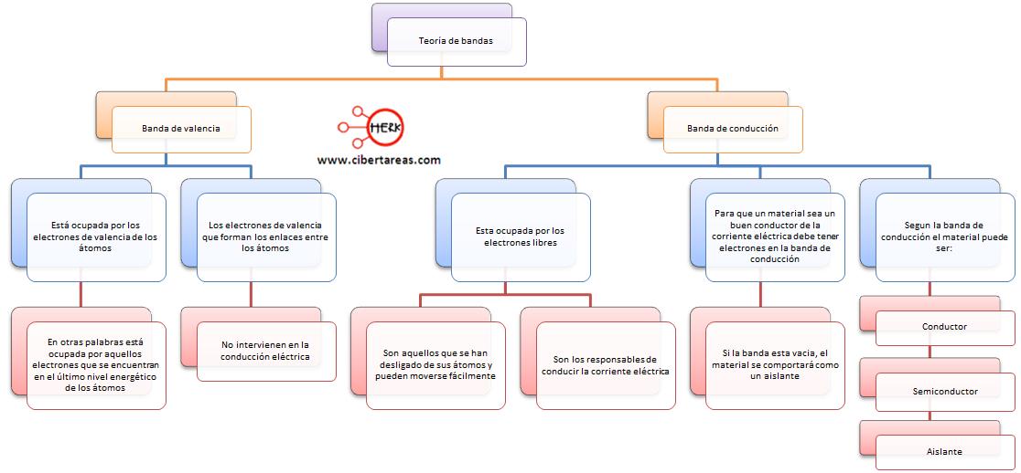 teoria de bandas mapa conceptual quimica 1