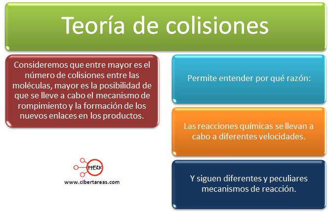 teoria de colisiones mapa conceptual definicion