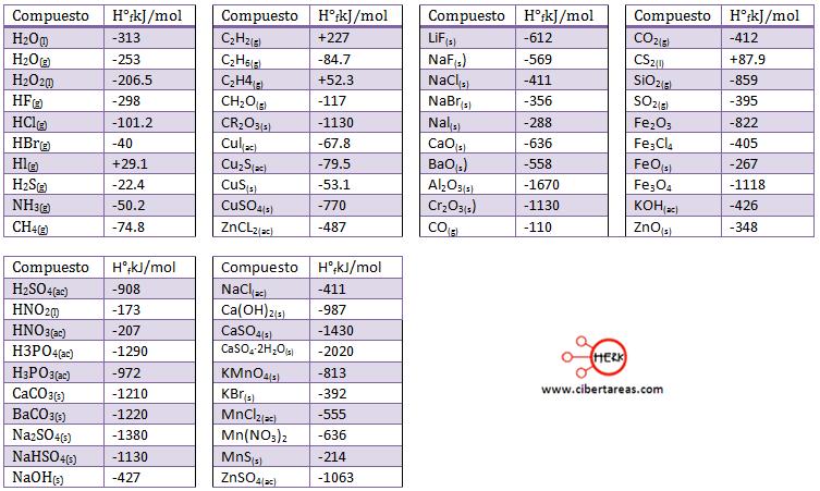 valores de la entalpia estandar de algunos compuestos