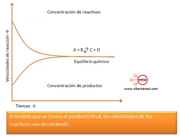 velocidad de reaccion grafico