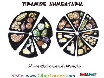 Alimentacion en el Mundo - Piramide Alimenticia