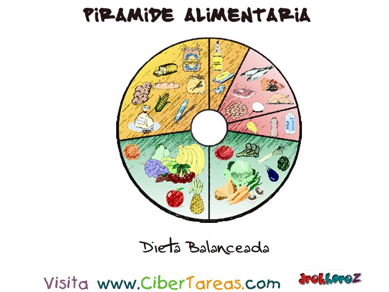 Dieta Balanceada – Pirámide Alimenticia | CiberTareas