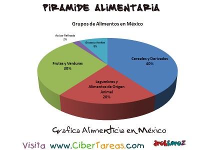 Grafica Alimenticia en Mexico - Piramide Alimenticia