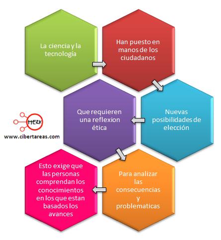 Implicaciones eticas desarrollo tecnologico practica medica etica y valores 2