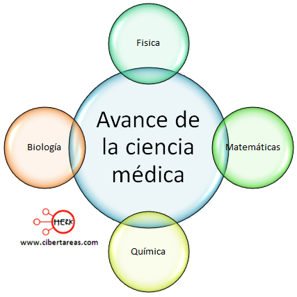 avance de la ciencia medica etica y valores 2
