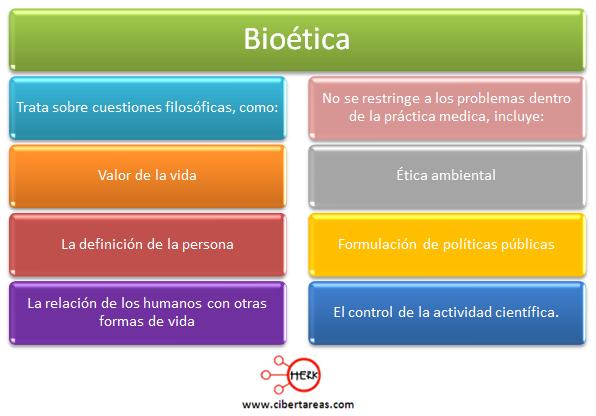 definicion de bioetica etica y valores 2 mapa conceptual