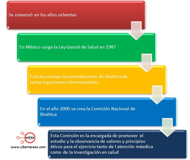 desarrollo de la bioetica en mexico etica y valores 2