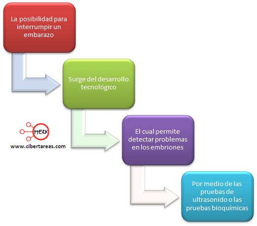 embarazo interrumpido mapa conceptual etica y valores 2