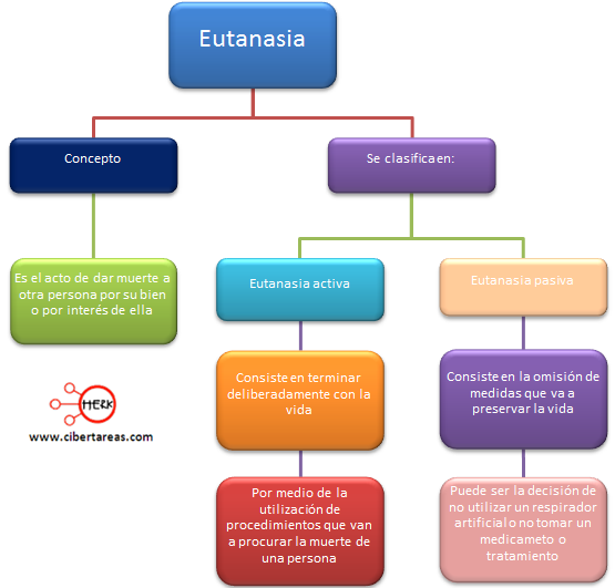 eutanasia concepto mapa concepto etica y valores 2