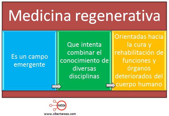 medicina regenerativa etica y valores mapa conceptual