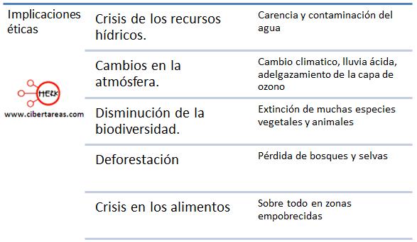 Implicaciones eticas de la crisis ecologica global etica y valores