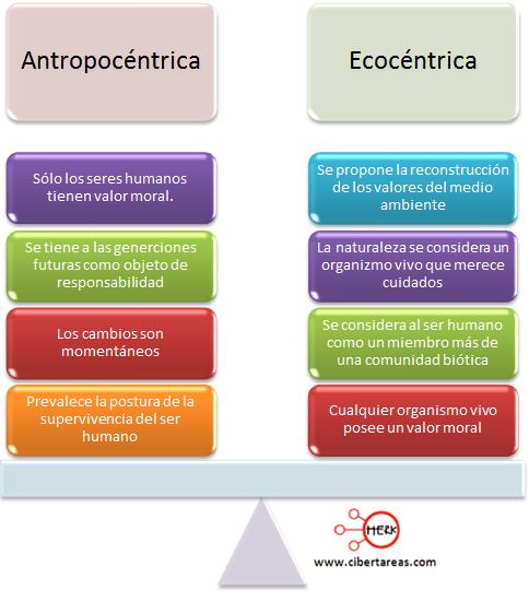 antropocentrica ecocentrica comparacion mapa conceptual