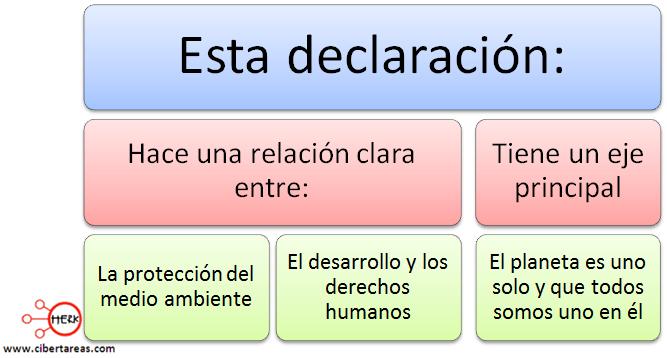 carta a la tierra relacion etica y valores mapa conceptual