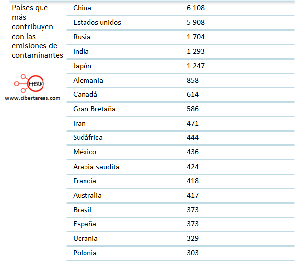 paises que mas contribuyen con las emisiones de contaminantes