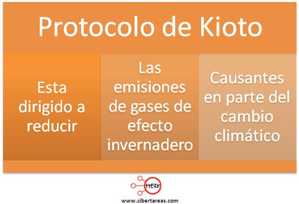 protocolo de kioto etica y valores mapa conceptual