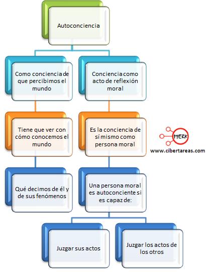 autoconciencia mapa conceptual etica y valores