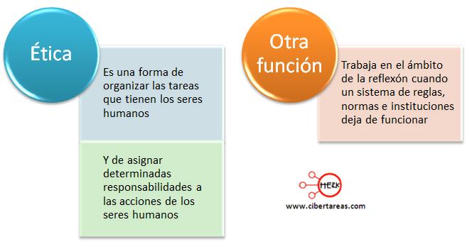 como funciona la etica etica y valores 2