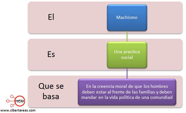 conceptualiza factibilidad moral etica machismo etica y valores