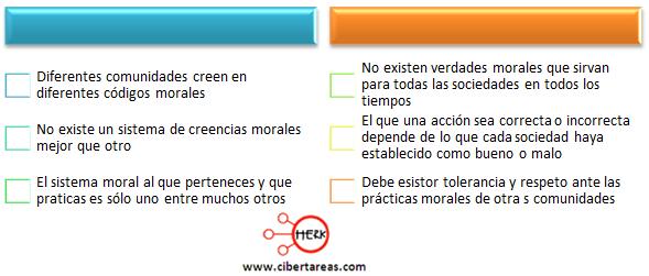 conceptualiza la factibilidad moral etica y valores 2