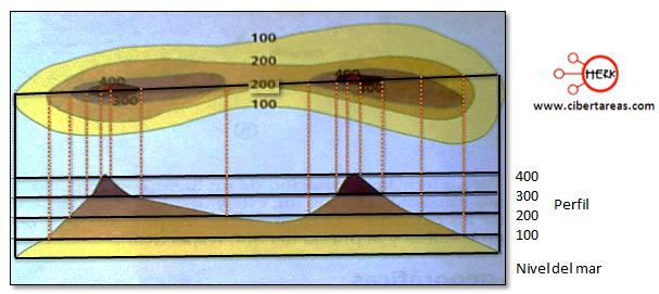 coordenadas geograficas latitud longitud altitud