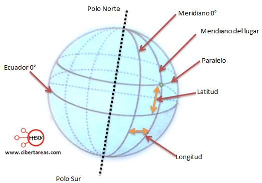 Coordenadas geográficas – Geografía | CiberTareas