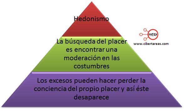 definicion hedonismo mapa conceptual etica y valores
