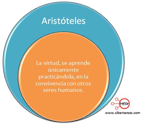 definicion virtud aristoteles etica y valores
