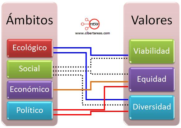 desarrollo sostenible ambitos valores etica y valores