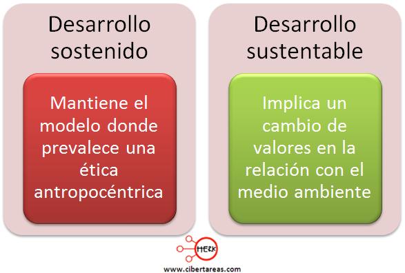 desarrollo sostenible desarrollo sustentable etica y valores
