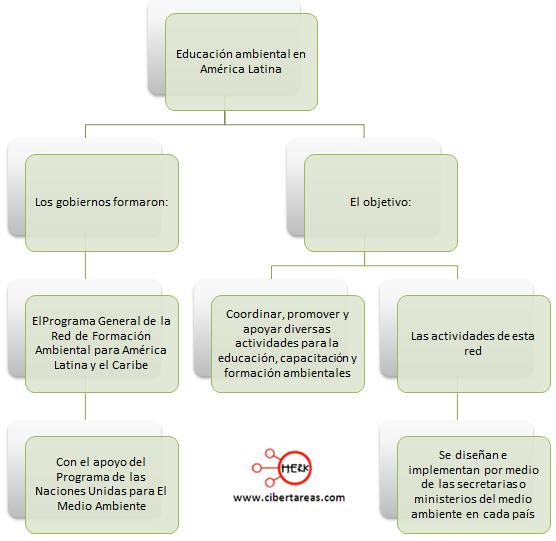 educacion ambiental america latina etica y valores