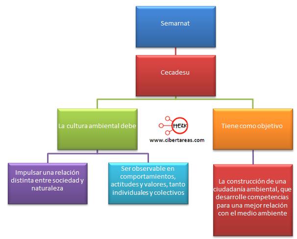 educacion ambiental america latina mexico etica y valores