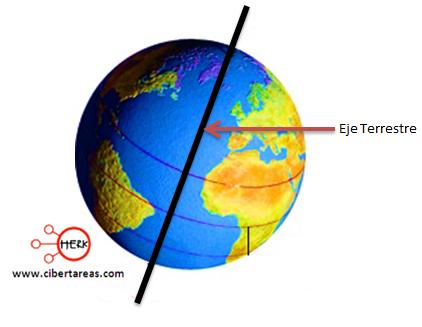 eje terrestre geografia
