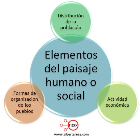 elementos del paisaje humano o social