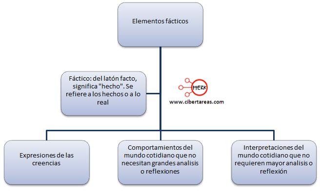 elementos facticos etico y valores