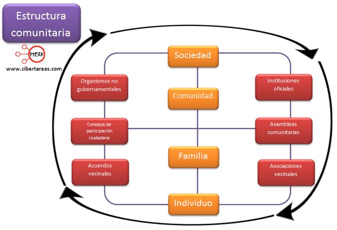 estructura comnunitaria etica y valores
