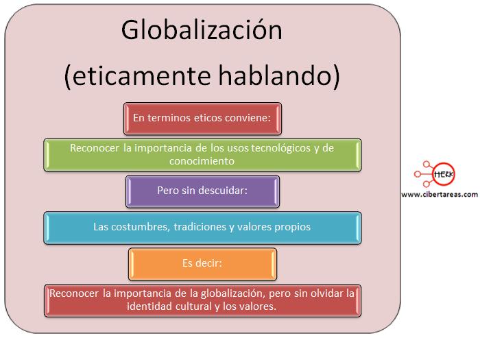 globalizacion eticamente hablando etica y valores 2