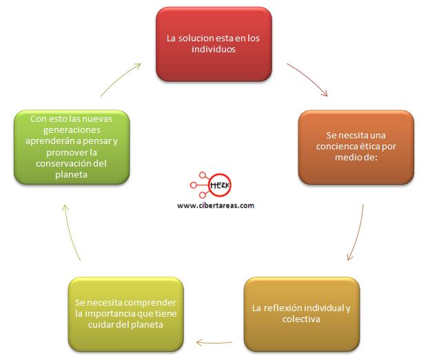 identifica el papel de la etica en la sociedad en diversas practicas sociales etica y valores 2