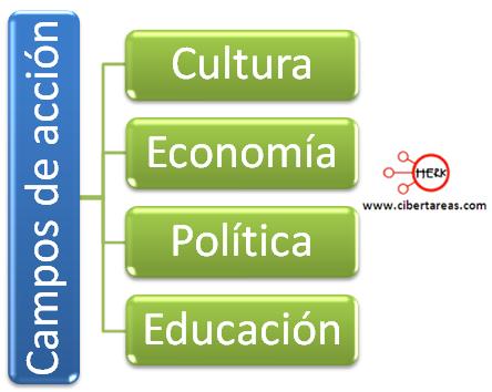 identifica el papel de la etica en la sociedad en diversas practicas sociales etica y valores