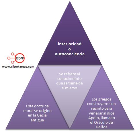 interioridad autoconciencia mapa conceptual etica y valores