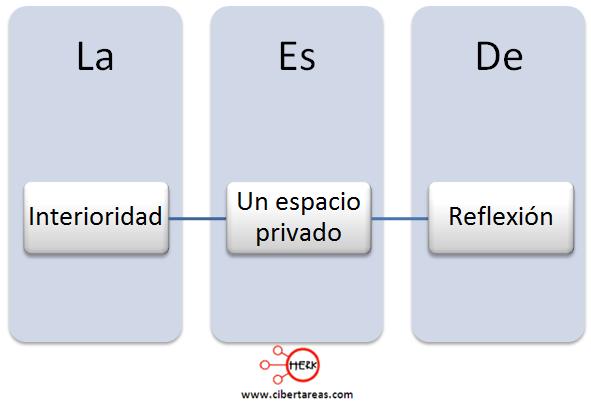 interioridad definicion mapa conceptual etica y valores