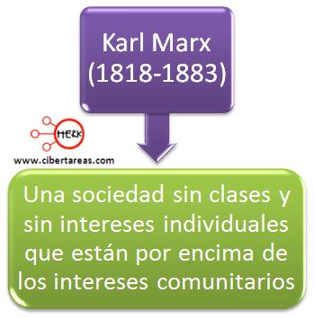 karl marx postura comunitarista etica y valores