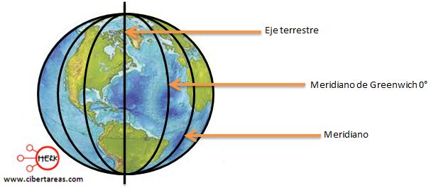 meridianos geografia