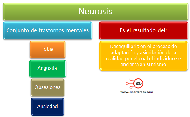 neurosis mapa conceptual etica y valores